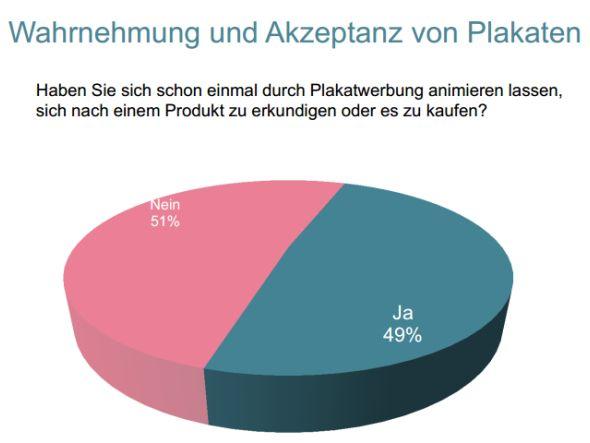 Plakate animieren zum Kauf - bei jedem zweiten Verbraucher (Grafik: FAW)
