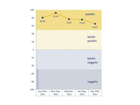 Der Herbst zieht meterologisch gesehen auf - für die Branche strahlt aber weiterhin die Sonne (Grafik: invidis.de)