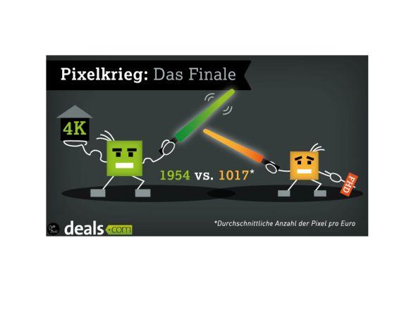 Finale: 4K-Displays sind im Verhältnis günstiger (Infografik: Infografiknews.com)