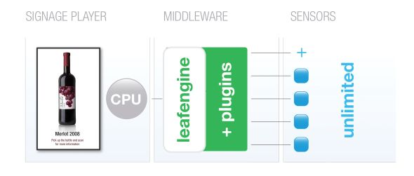 ...und nachher: eine Middleware sorgt für Ordnung (Grafik: Thorsten Wilm/ NEC)