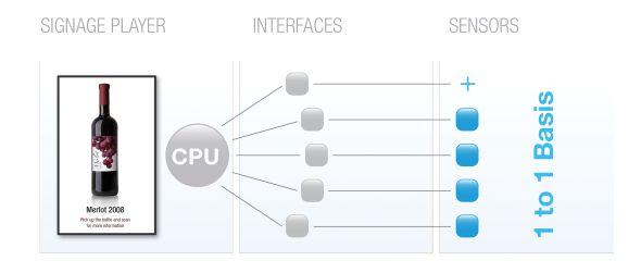 Vorher: Die Sensoren müssen einzeln angesprochen werden... (Grafik: Thorsten Wilm/ NEC)