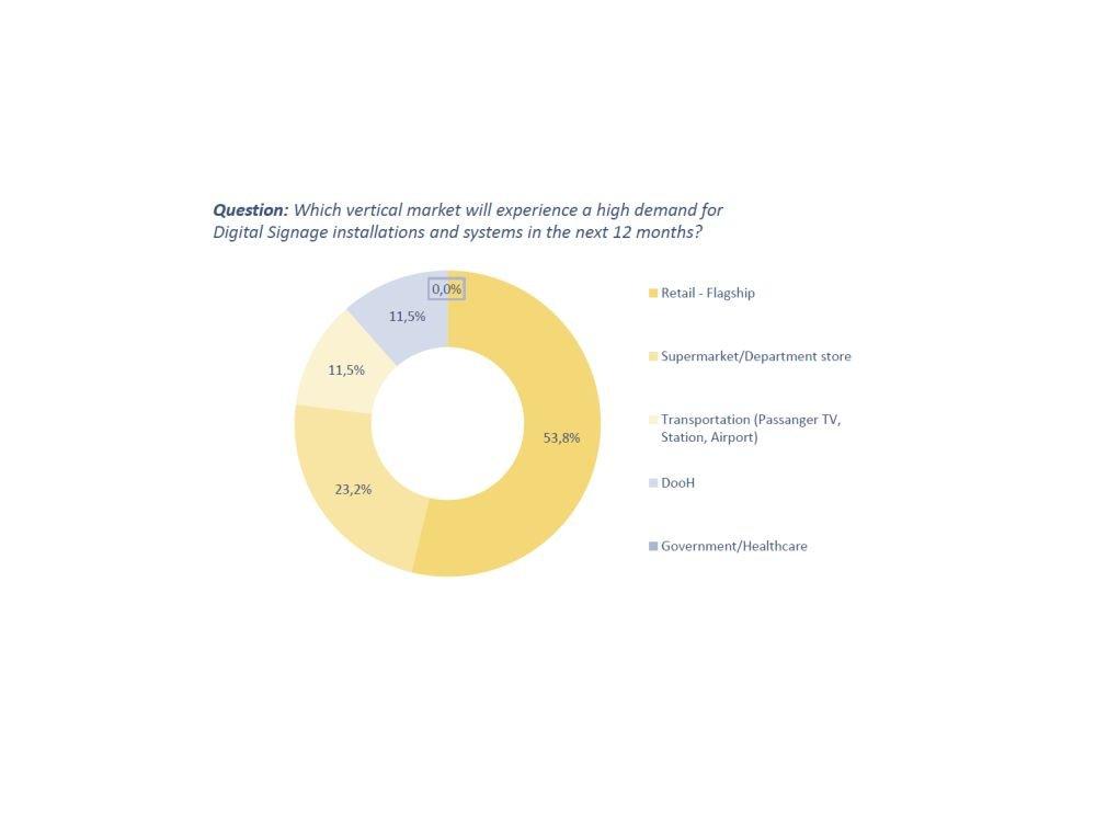 In welchen vertikalen Märkten ist in den kommenden 12 Monaten Bedarf zu erwarten (Grafik: invidis.de)