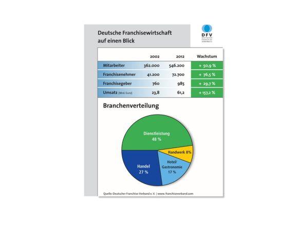 Entwicklung beim Franchising 2002 bis 2012 (Grafik: DFV/ Deutscher Franchise-Verband e.V.)