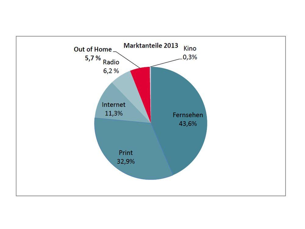 Vergleich nach Medienarten Wo Werbung von Januar bis September 2013 gebucht wurde (Grafik: FAW)