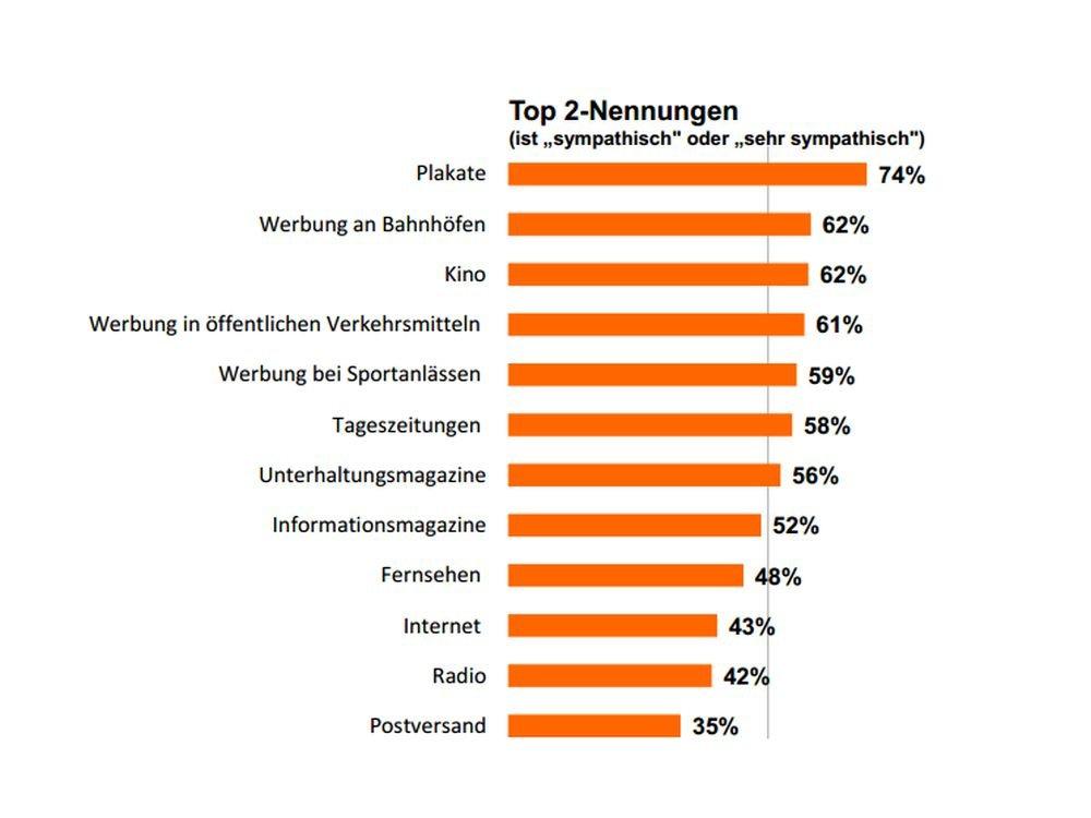Werbung in der Schweiz: Sympathiewerte (Grafik: Innofact AG)