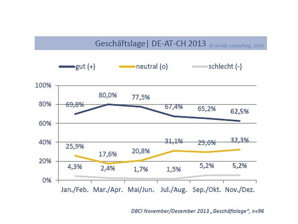Geschäftslage in der Digital Signage-Branche im November und Dezember 2013 (Grafik: invidis.de)
