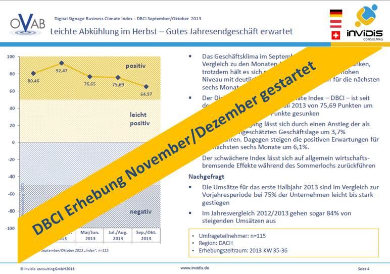 Erhebung für die November/Dezember Ausgabe des DBCI ist gestartet