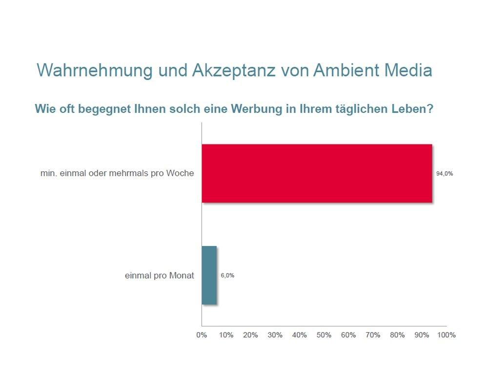 Kriterium Häufigkeit: Wie oft treffen die Befragten auf Ambient-Werbung? (Grafik: FAW)
