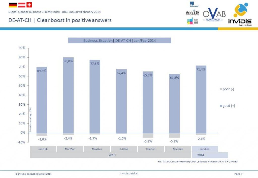 Clear boost in positive answers - Business Situation in DE-AT-CH January/ February 2014 (Grafic: invidis.de)