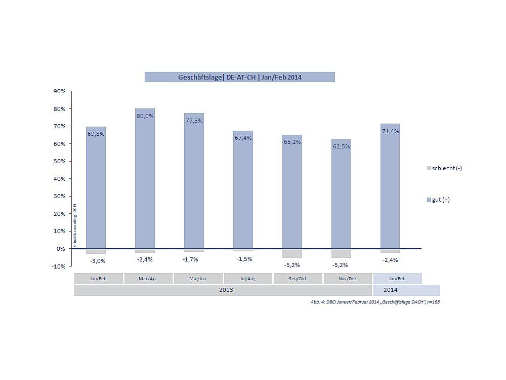 Deutlicher Anstieg der positiven Antworten: Geschäftslage DACH Januar/ Februar 2014 (Grafik: invidis.de)