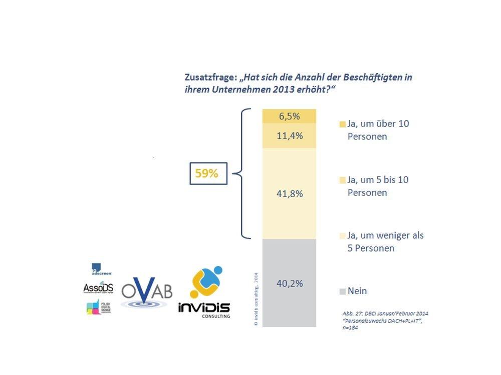 Fast 60% der befragten Digital Signage-Unternehmen haben im Jahr 2013 Mitarbeiter eingestellt (Grafik: invidis.de)
