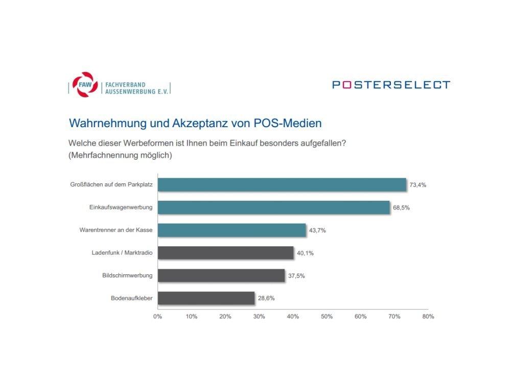 Werbeformen, die die Befragten am PoS besonders wahrnehmen (Grafik: FAW/ PosterSelect)