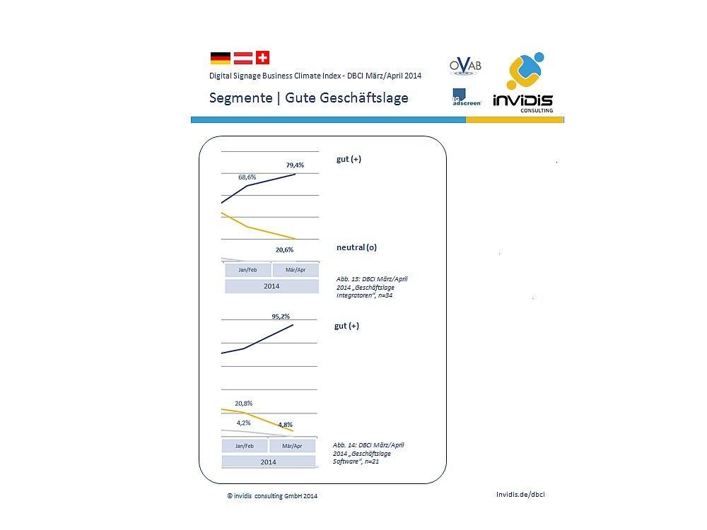 DBCI März/ April 2014. Anstieg in den einzelnen Segmenten des Marktes (Grafik: invidis.de)