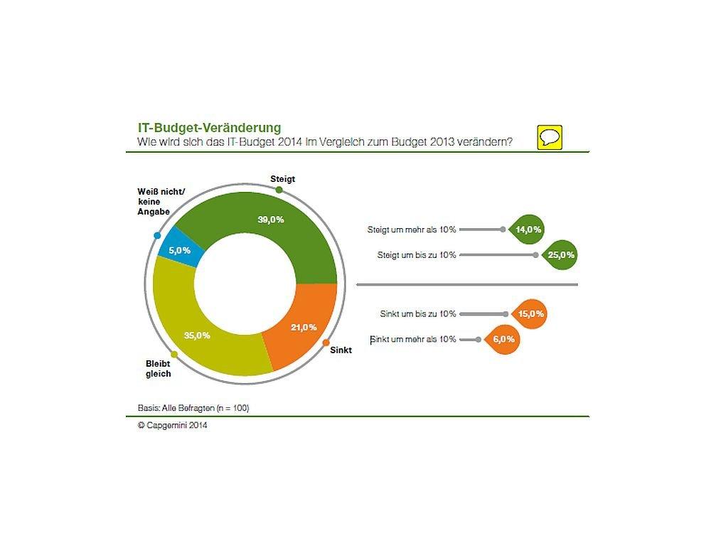 Prognose für die Entwicklung der IT-Budgets im Jahr 2014 (Grafik: Capgemini)