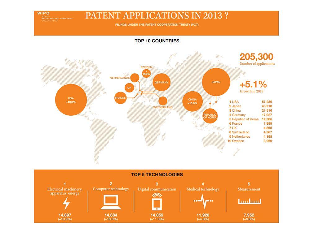 Patentanmeldungen 2013 bei der Weltorganisation für geistiges Eigentum (WIPO) in Genf (Grafik: WIPO)