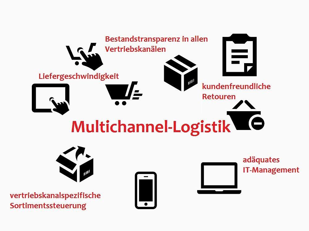 Multichannel-Logistik: Worauf die Retailer achten müssen (Infografik: TK/ invidis.de)