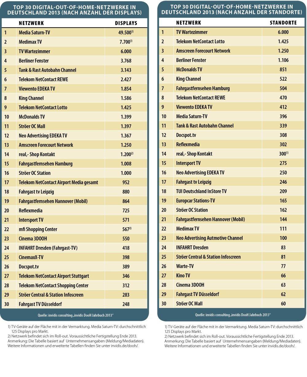 Top 30 Digital-out-of-Home-Netzwerke in Deutschland 2013 (nach Anzahl der Displays und Standorte), Quelle: invidis consulting