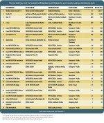 Top 25 Digital-out-of-Home-Netzwerke in Österreich 2013
