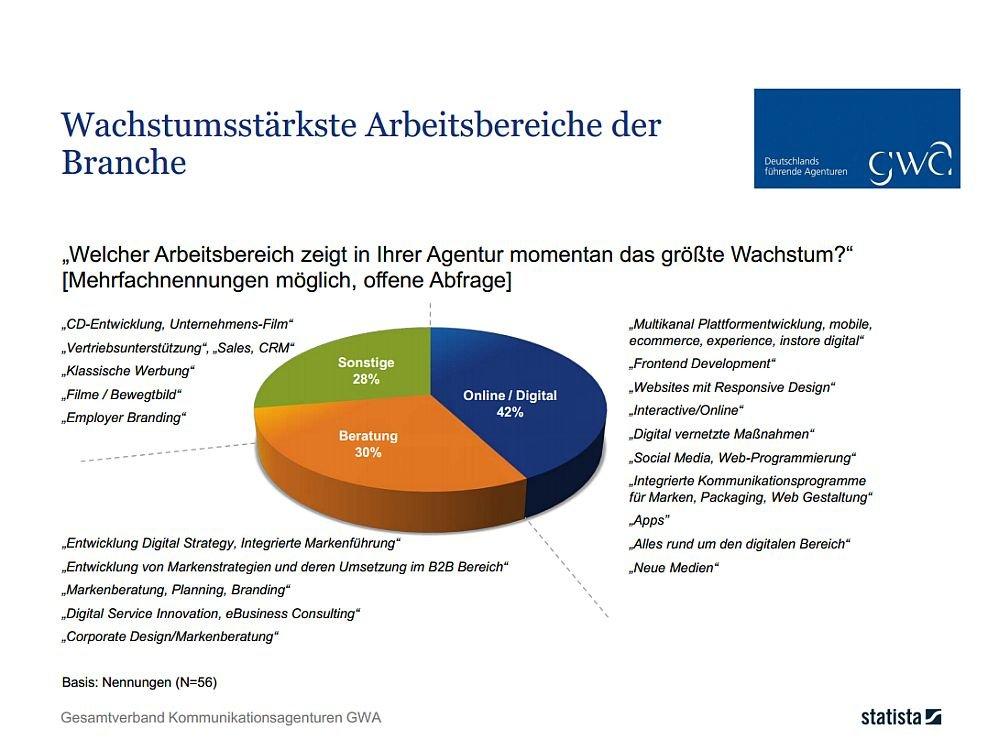 GWA Frühjahrsmonitor 2014: die aus Agentursicht wachstumsstärksten Bereiche (Grafik: GWA/ Statista)
