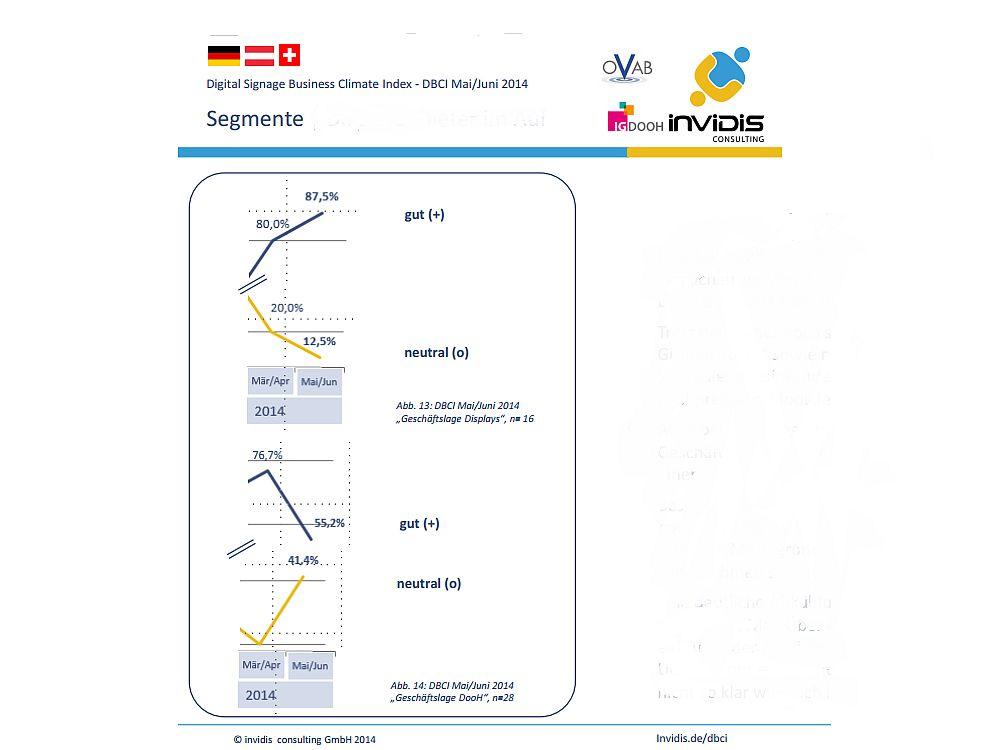DBCI DACH Mai/ Juni 2014: Geschäftsklima nach Segmenten (Grafik: invidis)