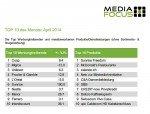 Die Top 10 der Werbungtreibenden Schweiz im April 2014 (Grafik: Media Focus)