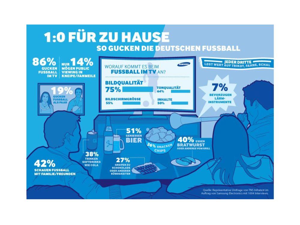 Fußball-Konsum via TV: Die Vuvuzela zählt bei weitem nicht so wie die Bildqualität (Infografik: Samsung)
