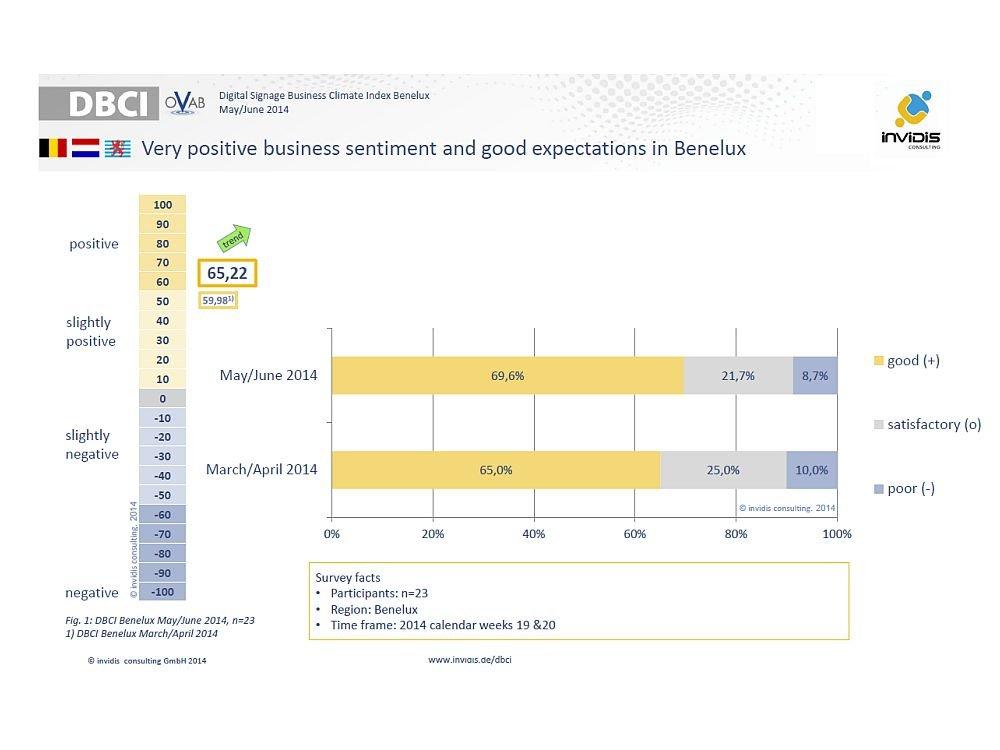 DBCI BeNeLux für Mai/ Juni 2014: links der Indexwert, rechts Umfrageergebnisse Geschäftslage (Grafik: invidis.de)