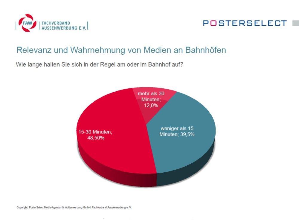 Wie viel Zeit die Deutschen am Bahnhof verbringen (Grafik: FAW/ Posterselect)