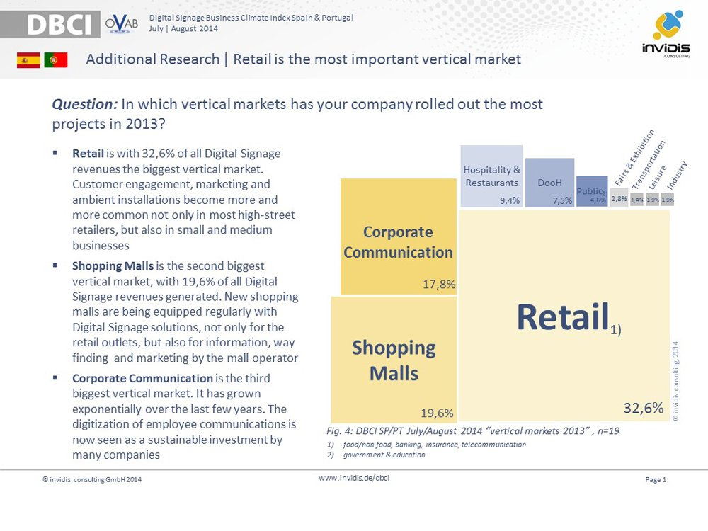 Retail is the most important vertical market for Digital Signage in Spain & Portugal
