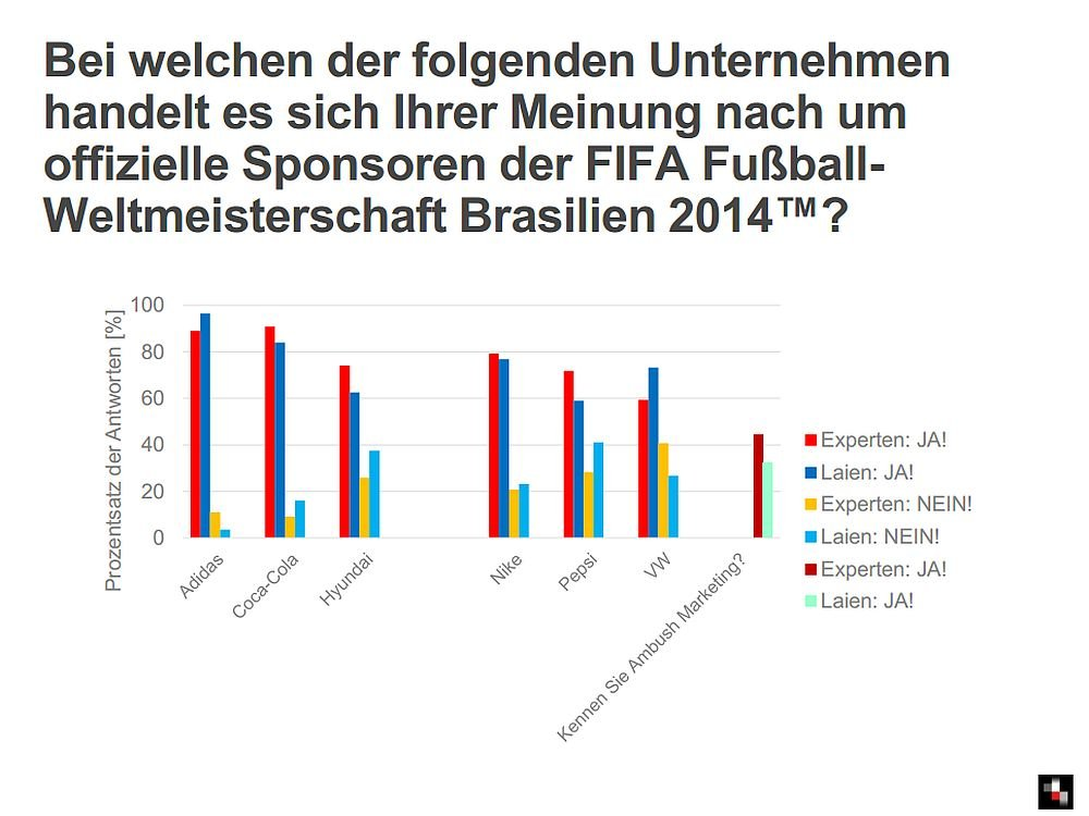 Fußball-WM 2014: Ambush Marketer gehören zu den Gewinnern (Grafik: facit)
