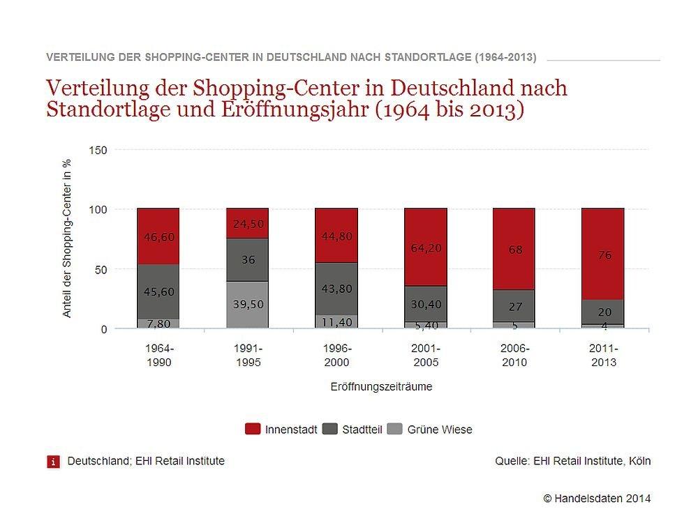 Verteilung von Shopping Malls in Deutschland (Grafik: EHI Retail Institute/ handelssdaten.de)
