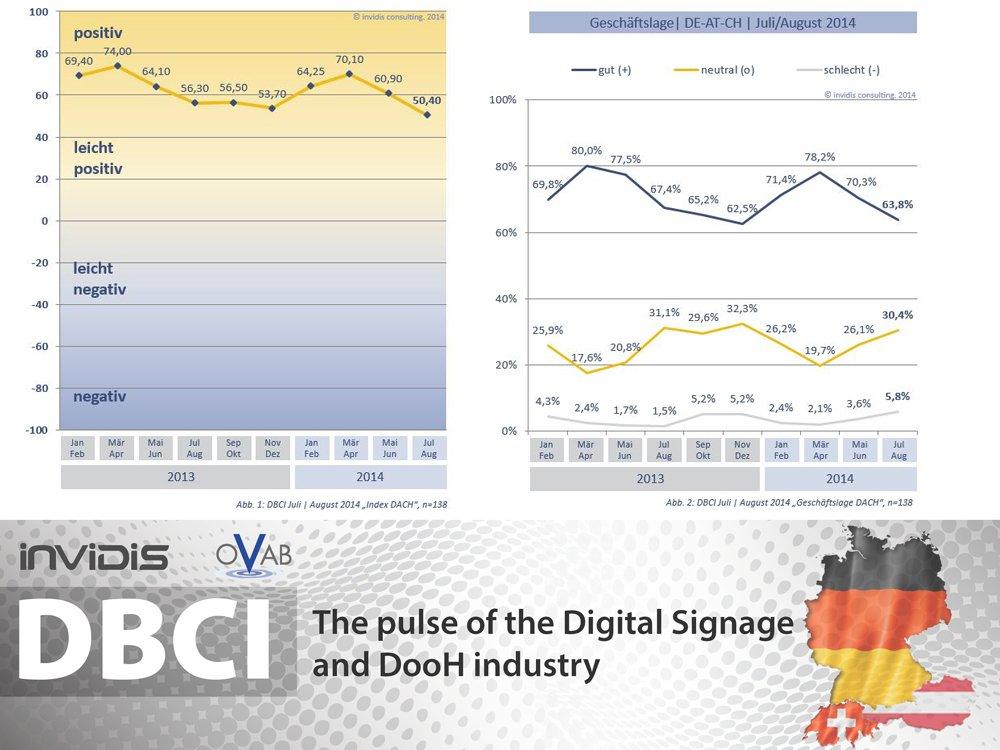 Entwicklung des DBCI DACH: Dämpfer im Juli/August 2014 (Grafik: invidis.de)