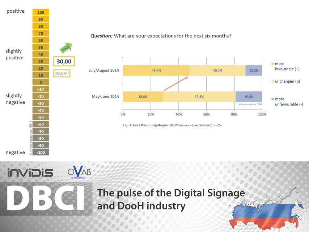 Sprung nach vorn: DBCI Russland Juli/ August 2014 (Grafik: invidis.de)