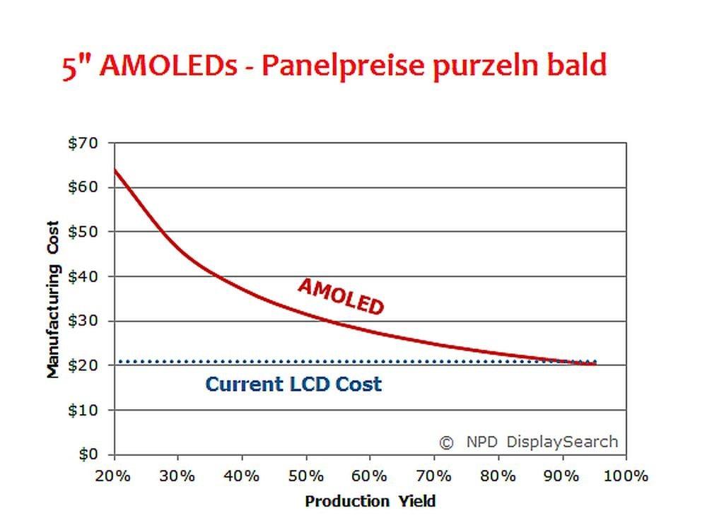 """Preise für 5""""-Panel purzeln bald - so der OLED Technology Report im Juli 2014 (Grafik: NPD DisplaySearch)"""