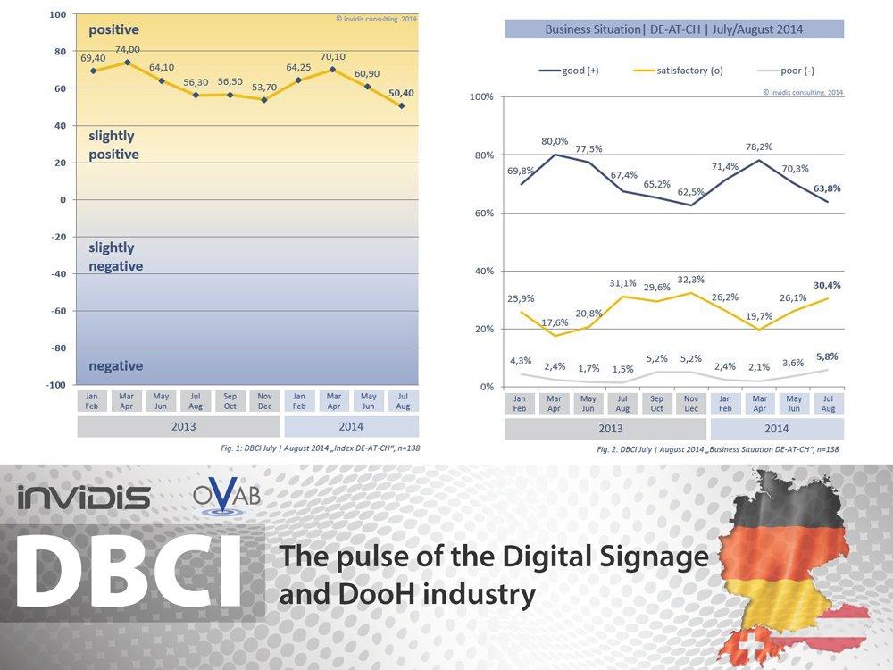 OVAB Europe Digital Signage Business Climate Index DE/AT/CH | July/August 2014 (Image: invidis)