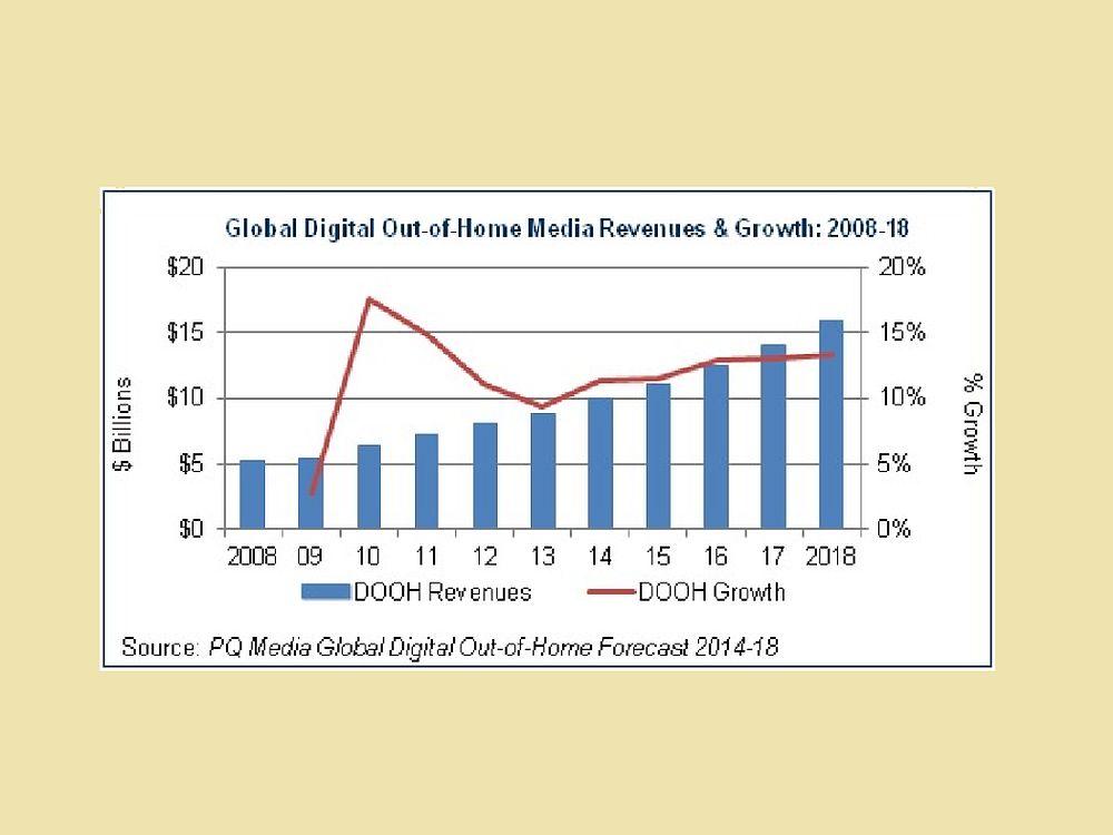 PQ Media-Prognose: Globale DooH Umsätze 2014 bis 2018 - total und prozentual (Grafik: PQ Media)