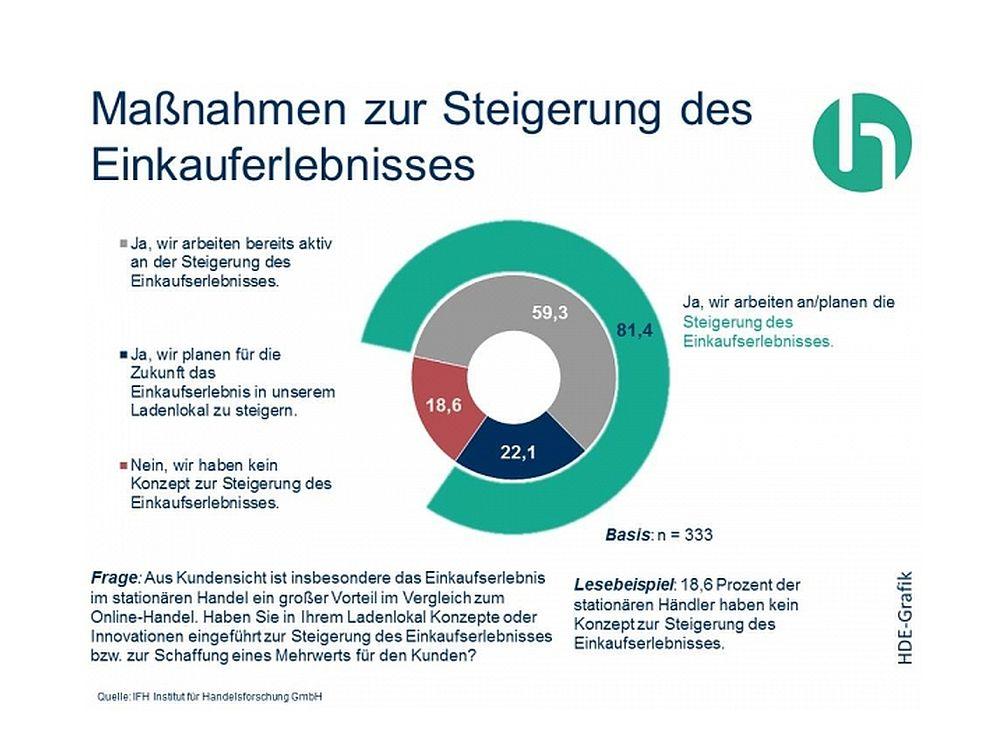 Ergebnis der IFH-Umfrage: Händler wollen Einkaufserlebnisse verbessern (Grafik: HDE)