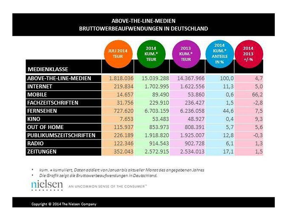 Bruttowerbespendingsnach Mediengattung in Deutschland Juli 2014 (Grafik: Nielsen)