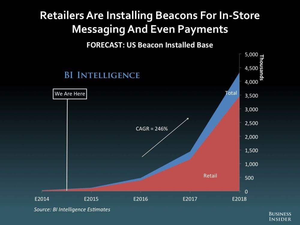 US Retaile: Verbreitung vonr Beacon-Sendern bis 2018 (Grafik: Business Insider Intelligence)