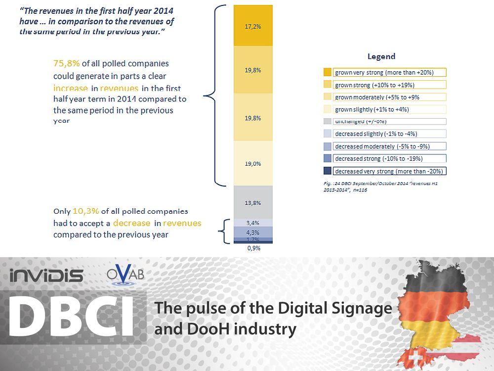 DBCI DACH: so liefen die ersten sechs Monate 2014 (Grafik: invidis.de)