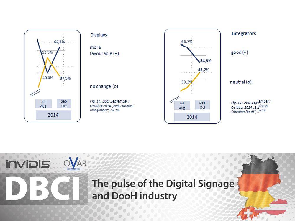 DBCI DACH Sept./ Okt. 2014: Geschäftslage Displays und Integratoren (Grafik: invidis.de)