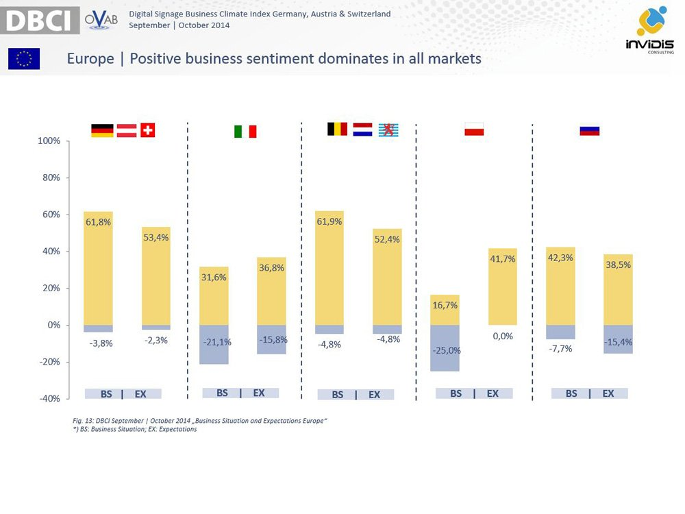 Positive Business Sentiment (Image: invidis)