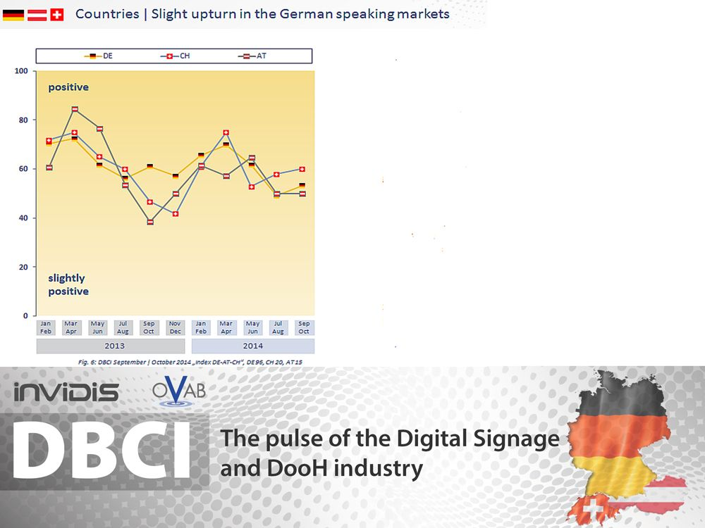 DBCI DACH: September und Oktober 2014 im Vergleich zu 2013 (Grafik: invidis.de)