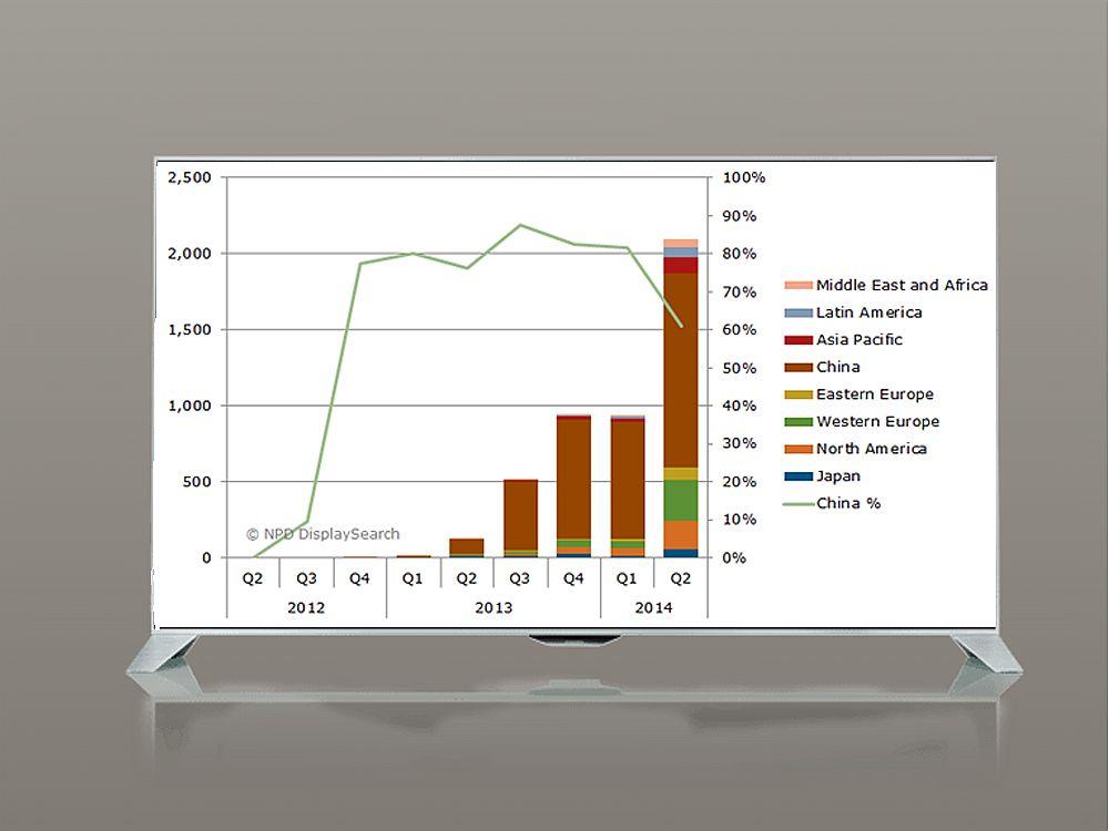 Ultra HD TV - Absatzzahlen 2013 und erstes Halbjahr 2014 (Grafik: Displaysearch; Foto und Montage: invidis.de)