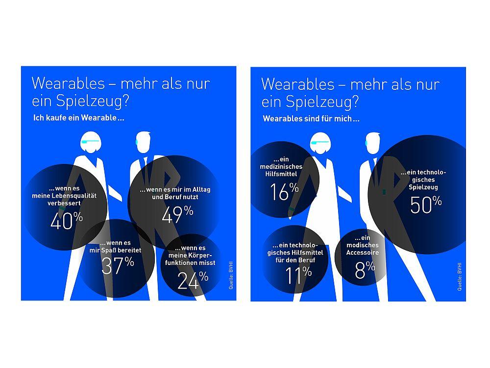 Wearables: Was Deutsche sich darunter vorstellen - und wann sie sie kaufen würden (Infografiken: BVHI)