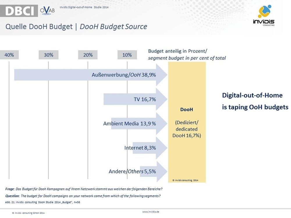 invidis DooH Studie 2014 Quelle DooH Budget | DooH Budget Source