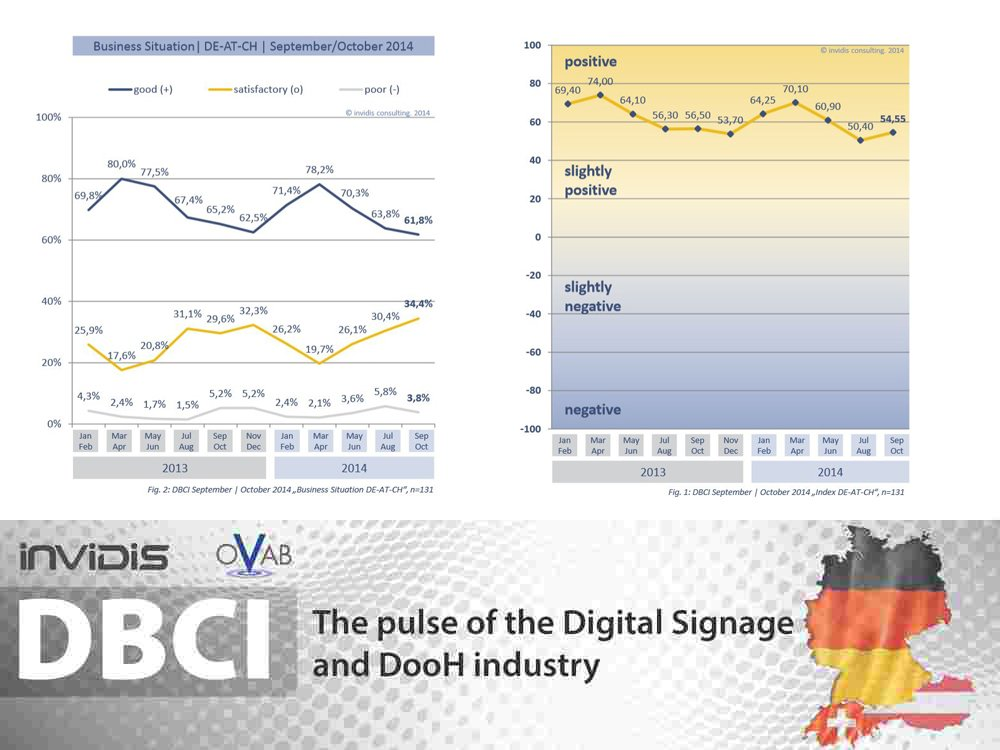 Business Situation and Climate DBCI DE-AT-CH September/October 2014 (Image: invidis)