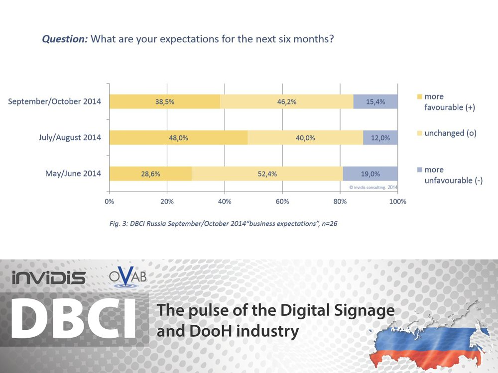 Slightly more conservative outlook for the next six months in Russia (Image: invidis)
