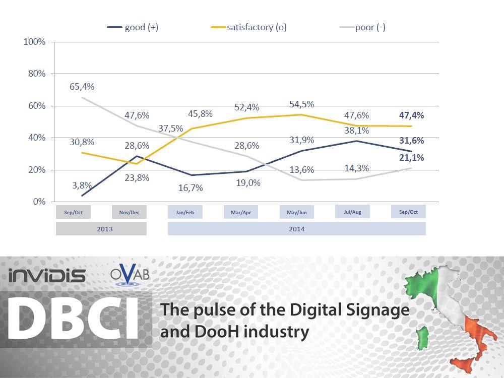 Sept./ Okt. 2014: Aktuelle Marktlage für Italiens Signage-Industrie (Grafik: invidis.de)