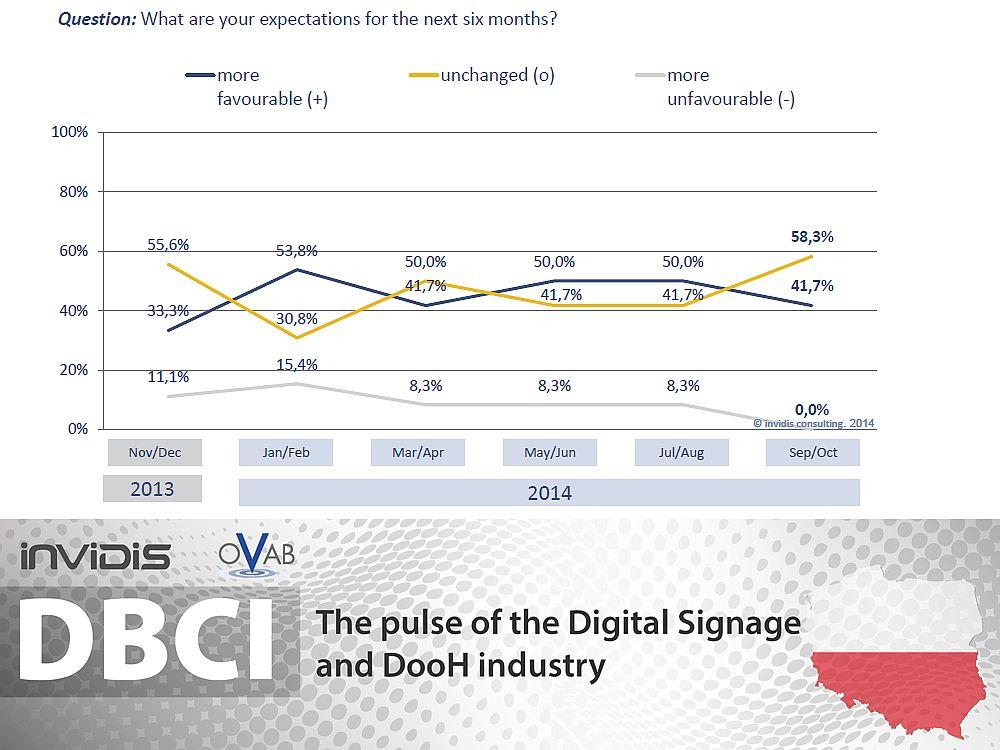 DBCI Polen Sept./ Okt. 2014: konservative Erwartungen ans 2. Halbjahr (Grafik: invidis.de)